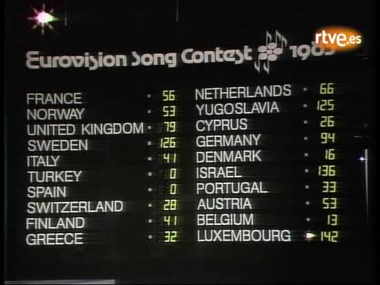 Eurovisión 1983: 'España, Cero Points'