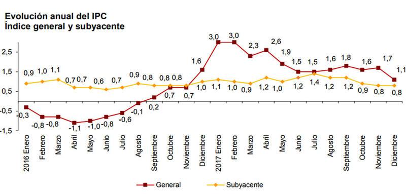 Evolución anual de la inflación general y subyacente