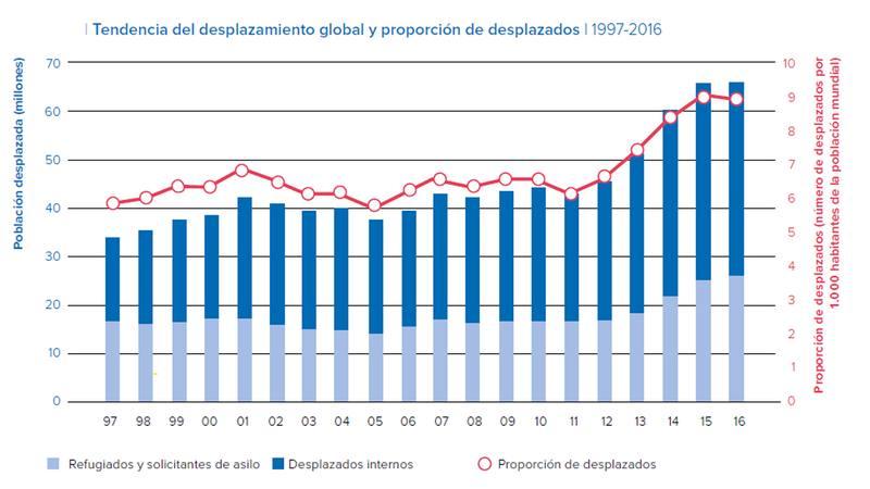 Evolución del número de desplazados forzosos entre 1997 y 2016