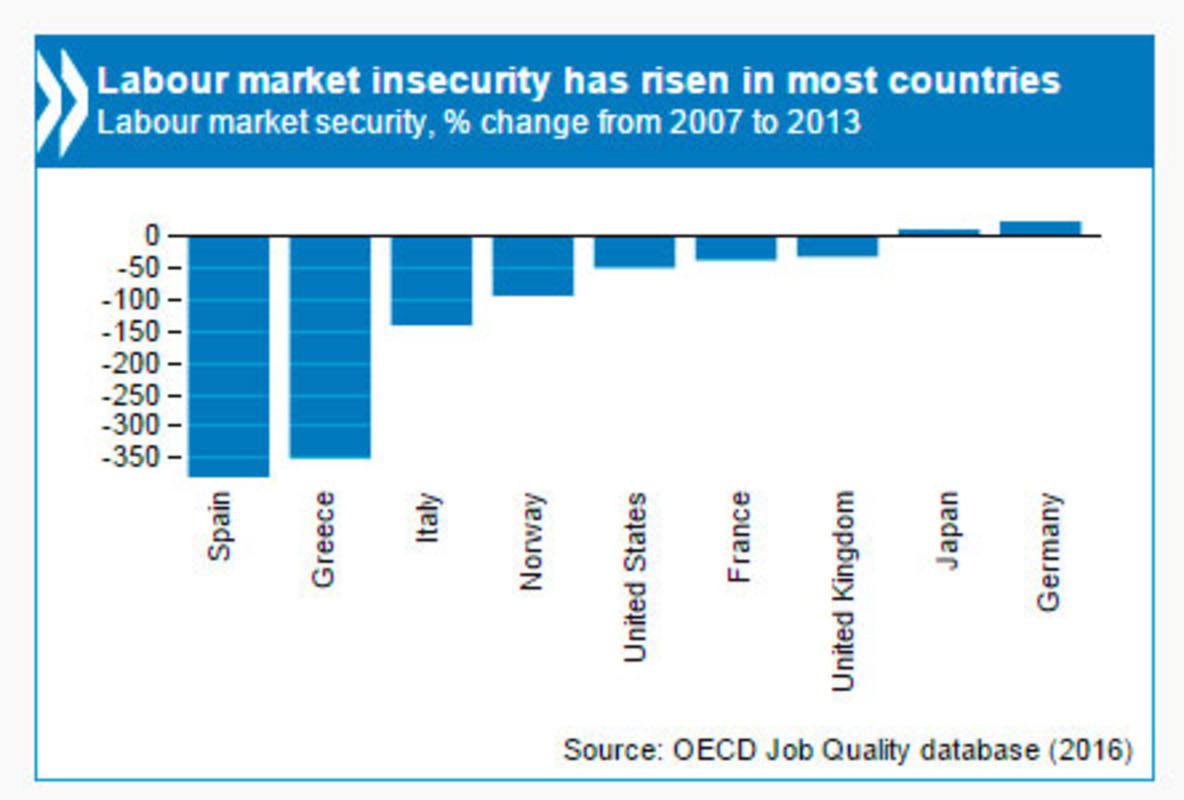 Evolución de la inseguridad laboral en la OCDE (2007-2013)
