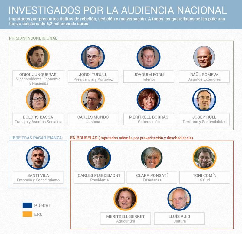 Los exmiembros del Govern juzgados en la Audiencia Nacional.