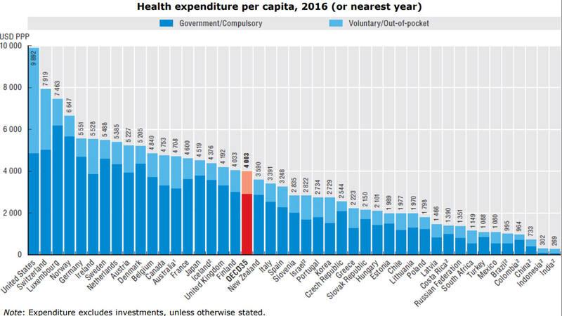 Gasto sanitario per cápita en dólares