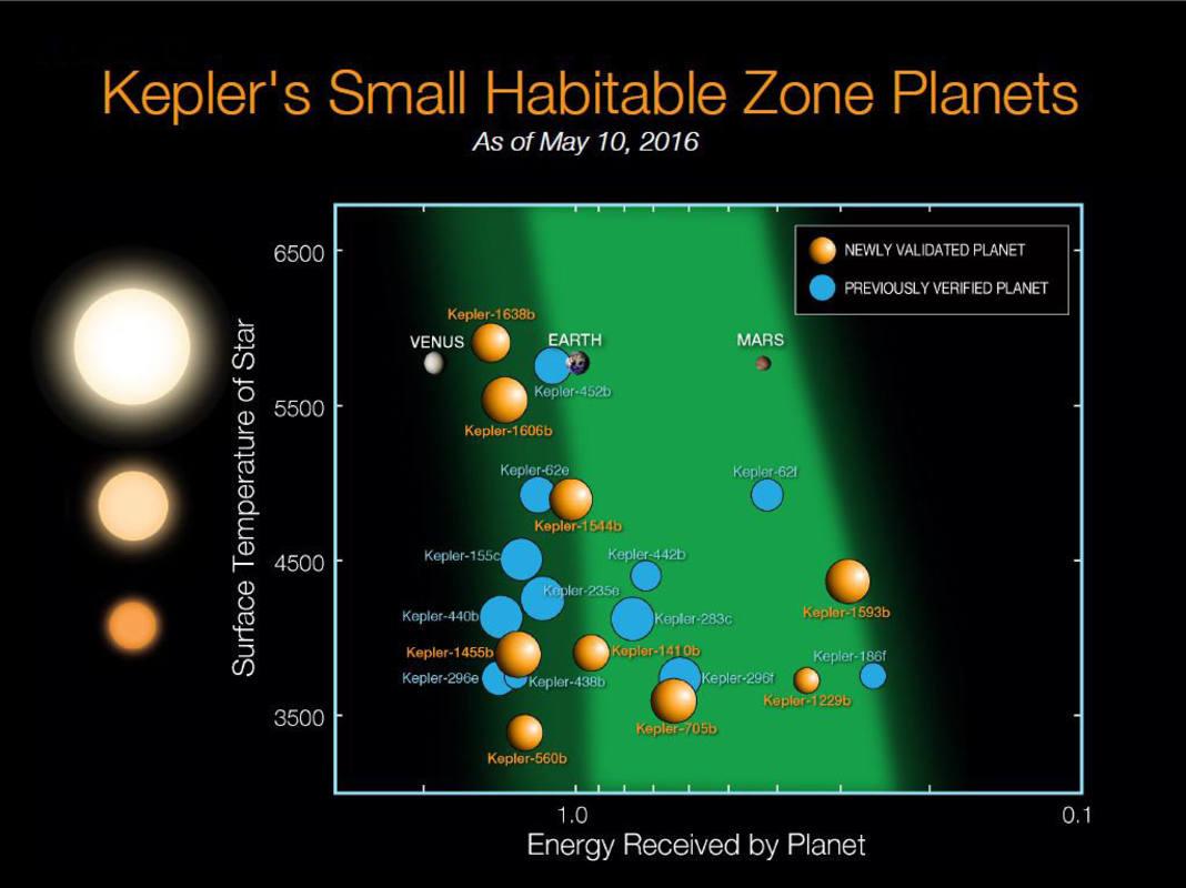 Gráfico con los 21 exoplanetas confirmados en una banda 'habitable'. Batalha - Stenzel/NASA Ames