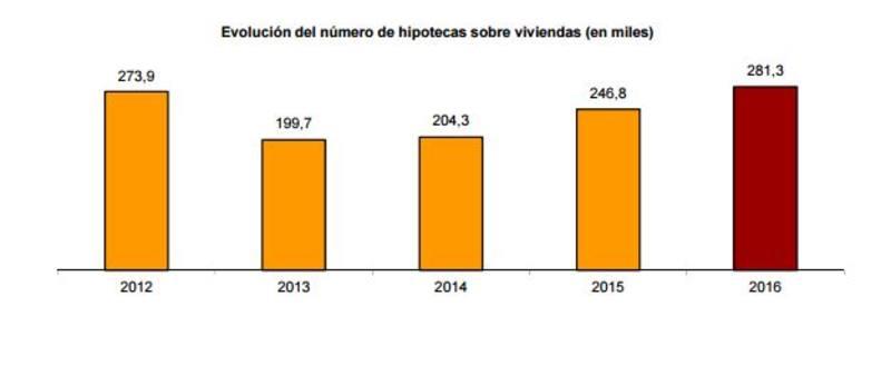 Gráfico de evolución del número de hipotecas sobre viviendas.