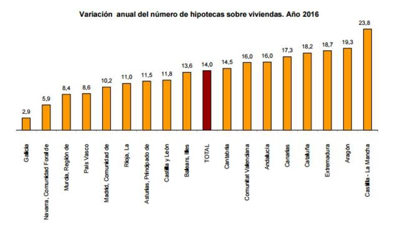 Gráfico que muestra la variación anual del número de hipotecas sobre viviendas.