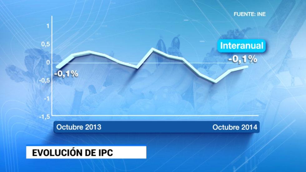 La inflación encadena su cuarta tasa negativa desde julio