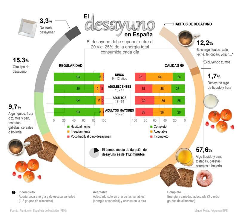 Infografía relativa al informe 'Estado de situación sobre el desayuno en España' de la Fundación Española de Nutrición