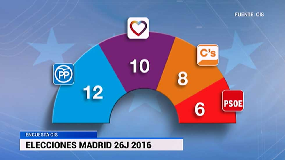 Informativo de Madrid - 09/06/16