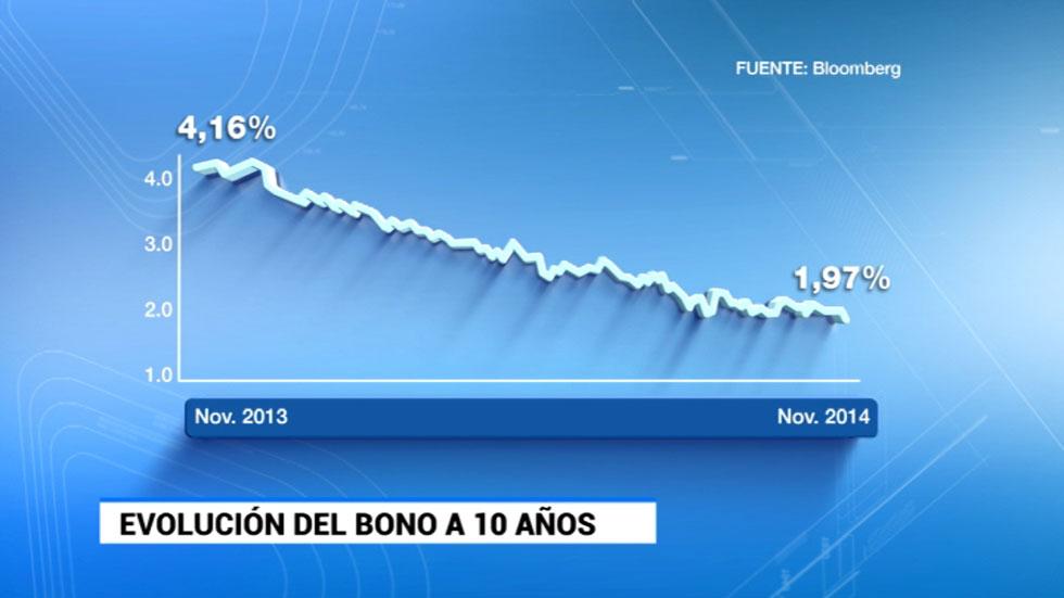 El interés del bono español a diez años baja del 2% en el mercado secundario