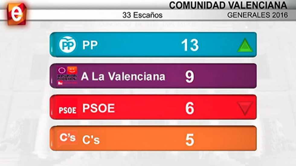 L'Informatiu - Comunitat Valenciana - 27/06/16