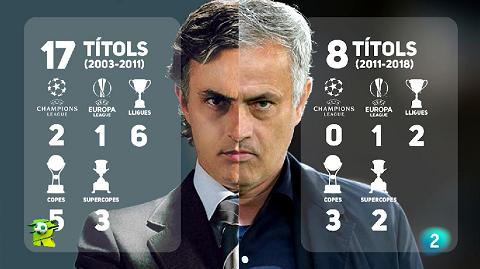 El Rondo - Mourinho el desitjat