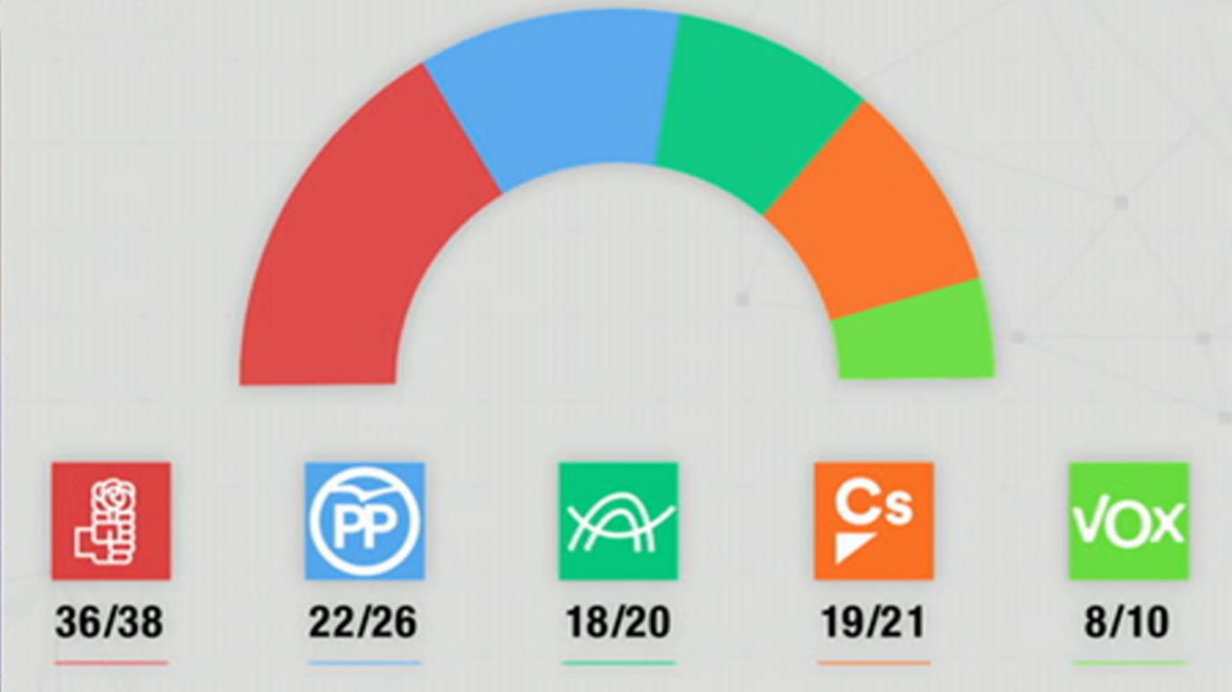 Especial informativo - Noche Electoral Andalucía 2018. Parte 1