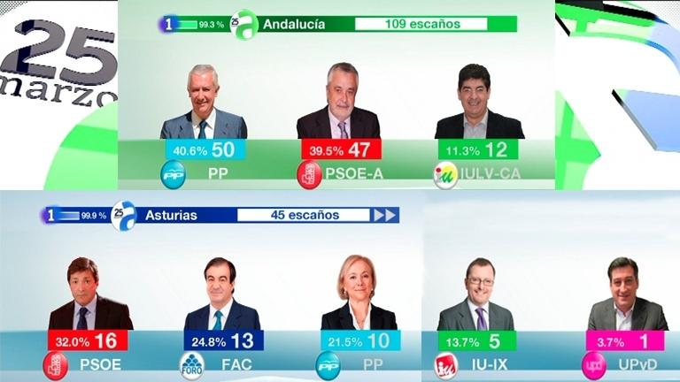 Especial informativo - Noche electoral. Elecciones autonómicas de Andalucía y Asturias - 25/03/12
