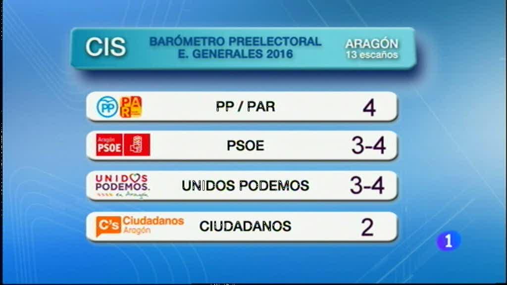 Noticias Aragón 2 - 09/06/2016