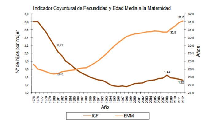 Número de hijos por mujer y edad media de maternidad