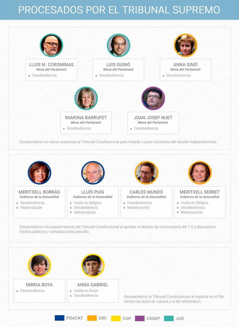 Políticos independentistas catalanes procesados por desobediencia por el Tribunal Supremo