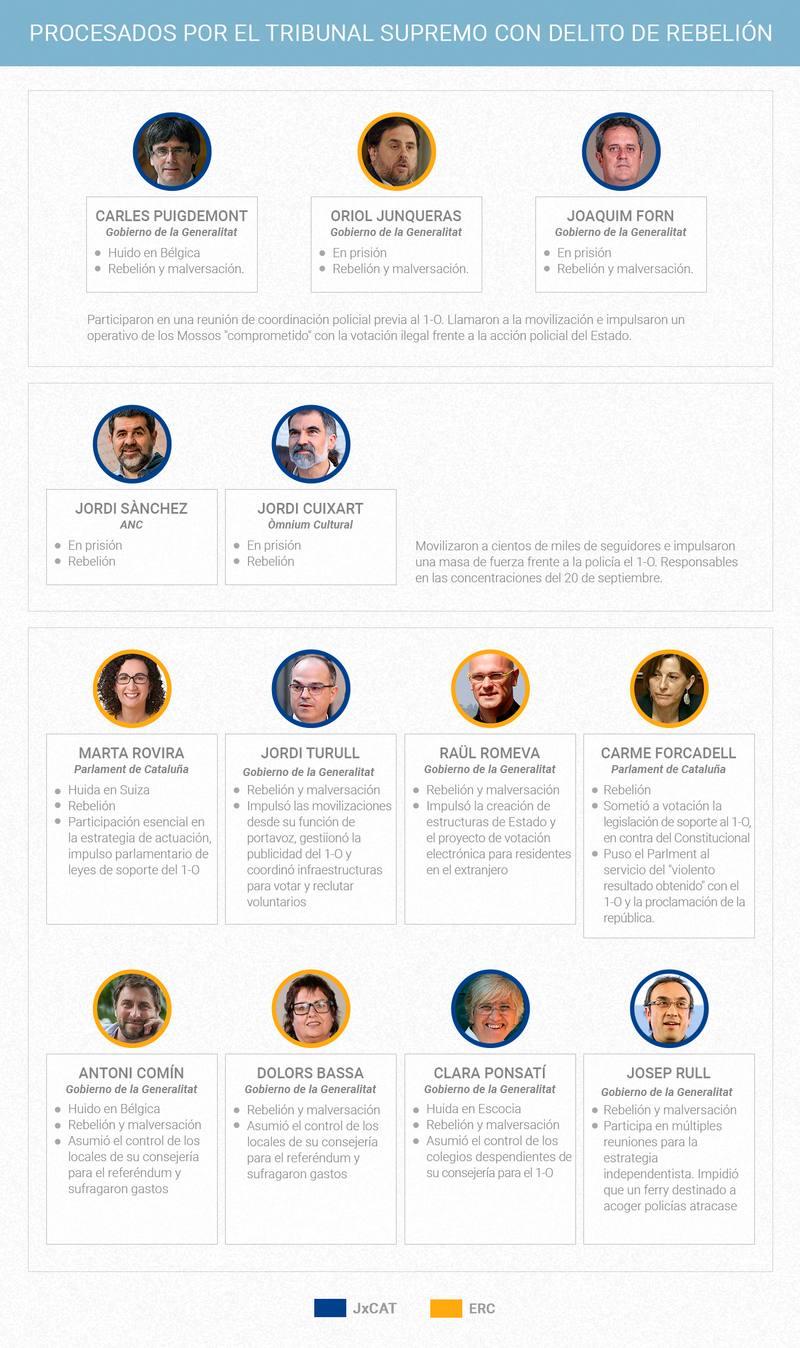 Políticos independentistas catalanes procesados por rebelión por el Tribunal Supremo