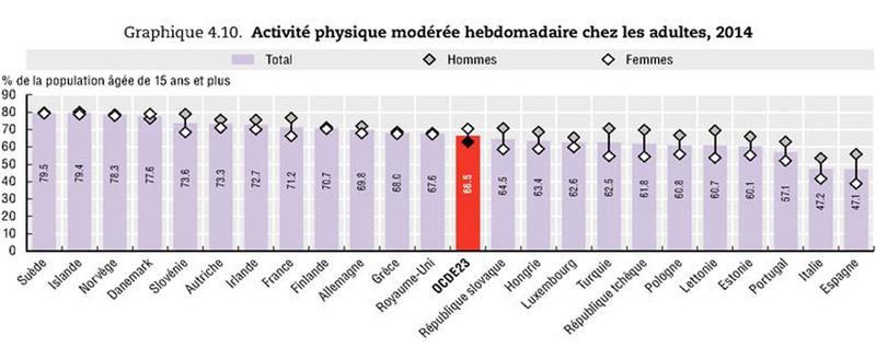 Porcentaje de la población mayor de 15 años que realiza actividad física regular