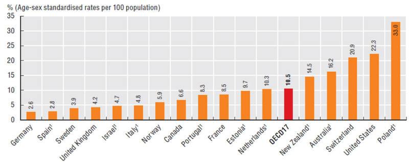 Porcentaje de la población que se salta una consulta médica por su coste