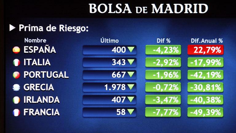 La prima de riesgo española baja de 400 puntos por primera vez desde abril