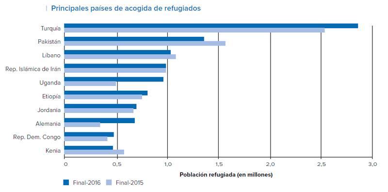 Refugiados por países de acogida en 2016