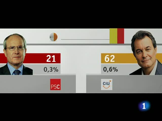 Resultat Eleccions Catalanes 28 Nov