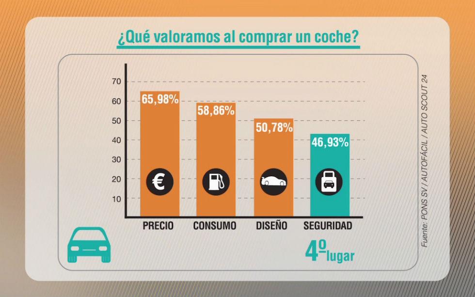 'Seguridad Vital' - ¿Qué valoramos al comprar un coche?