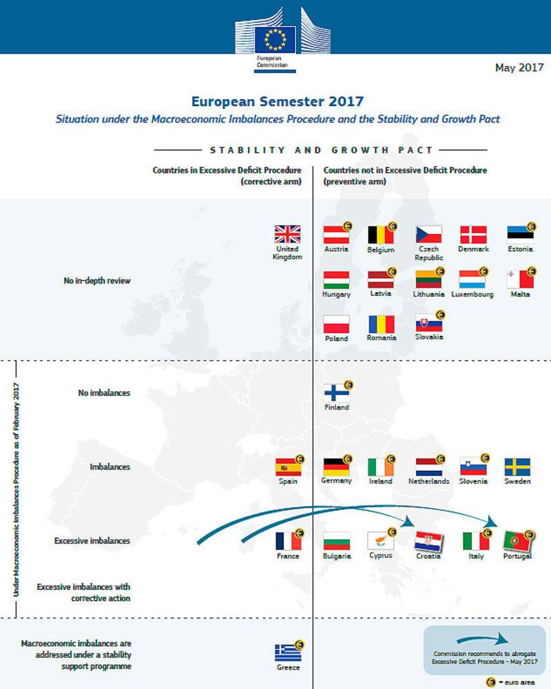 Situación de los países de la UE en el marco del Pacto de Estabilidad y Crecimiento