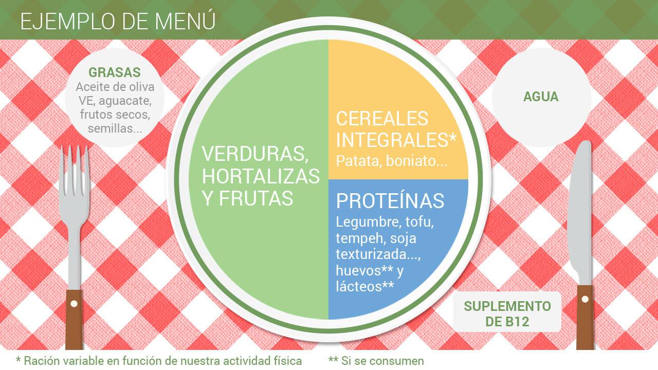 ¿Qué tener en cuenta a la hora de preparar un menú vegetariano?