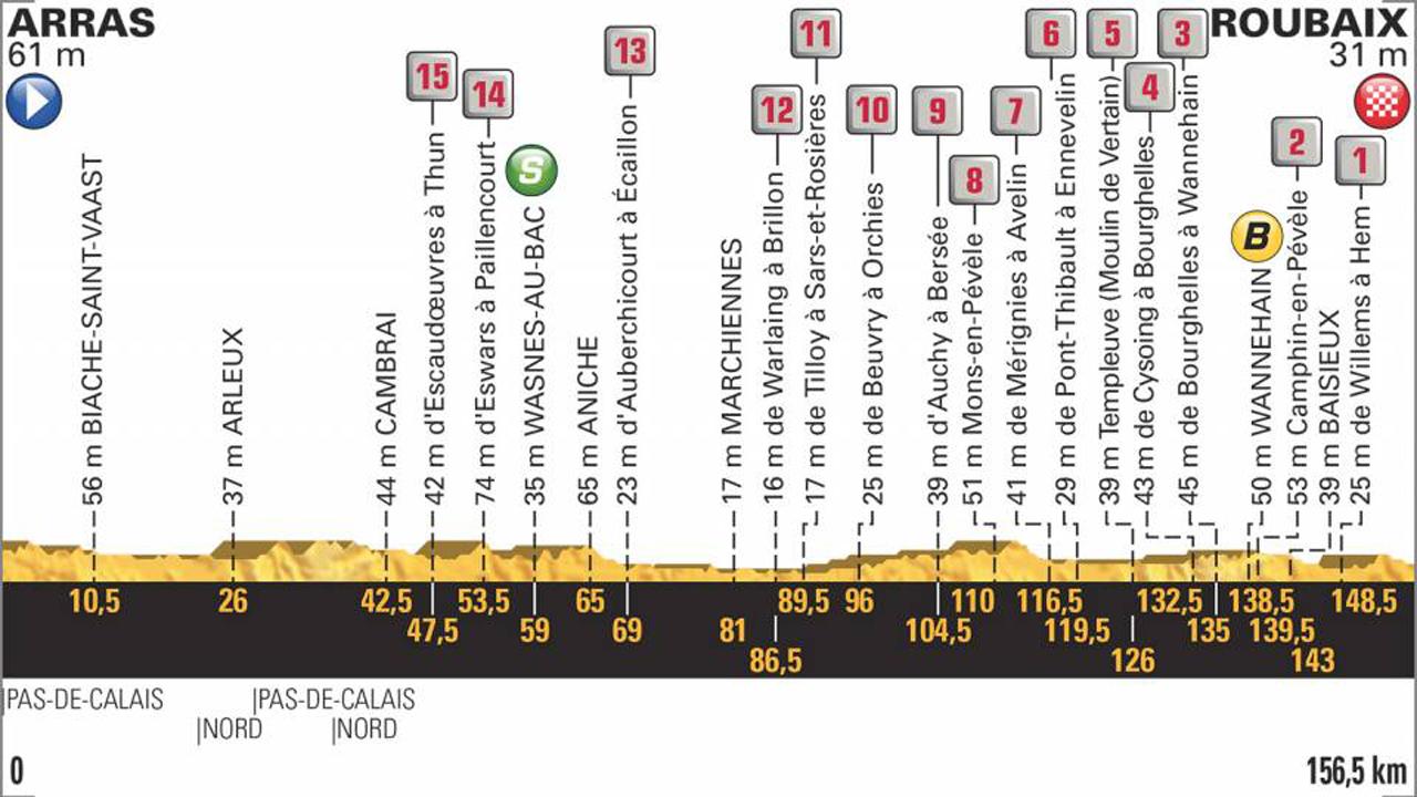 Tour 2018   Así es el temible perfil de la 9ª etapa con el pavè