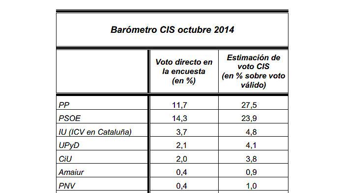 Cuál es la diferencia entre el voto directo y la estimación del voto en el CIS