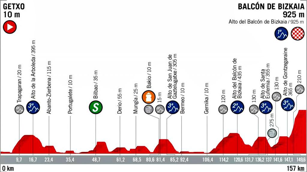 Vuelta 2018   Perfil de la etapa 17: Getxo-Balcón de Bizkaia.Monte Oiz