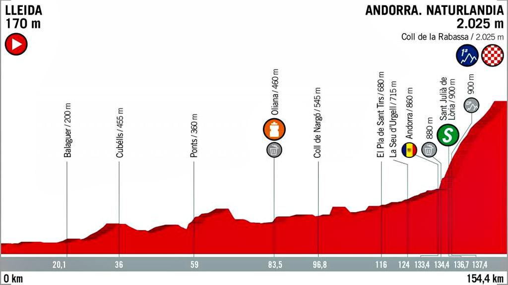 Vuelta 2018 | Perfil de la etapa 19: Lleida - Naturlandia.Andorra