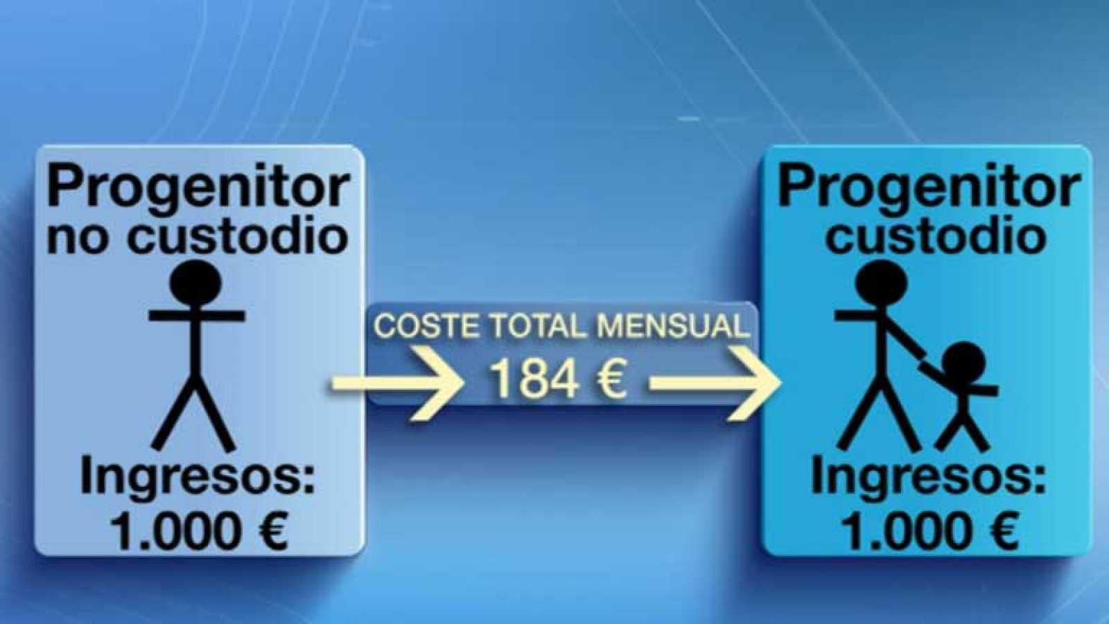 El CGPJ publica una guía para calcular la pensión alimenticia de los ...