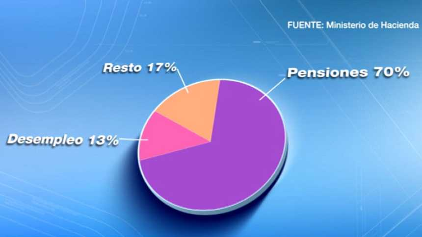 Las pensiones se revalorizarán un 0,25% en 2015 y el gasto social será el 53,8% del total