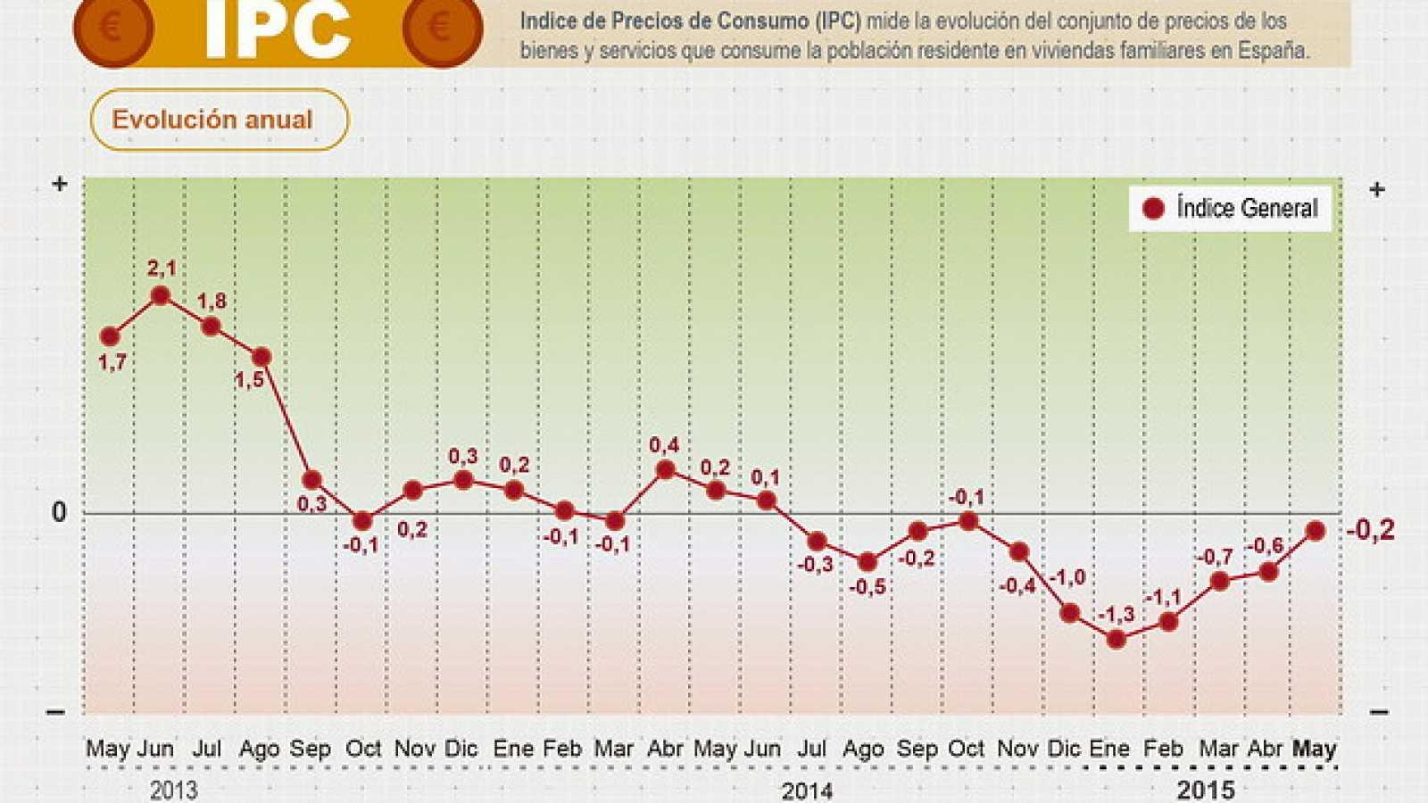 Diario de las 2 - El IPC modera su caída al 0,2% - Escuchar ahora