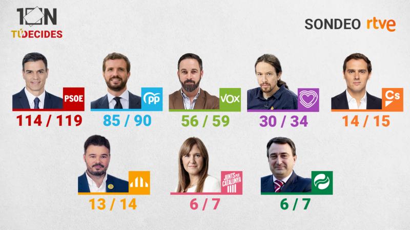 Especiales informativos RNE - El sondeo de RTVE elaborado por GAD3 da ganador al PSOE y a  Vox como tercera fuerza - Escuchar ahora