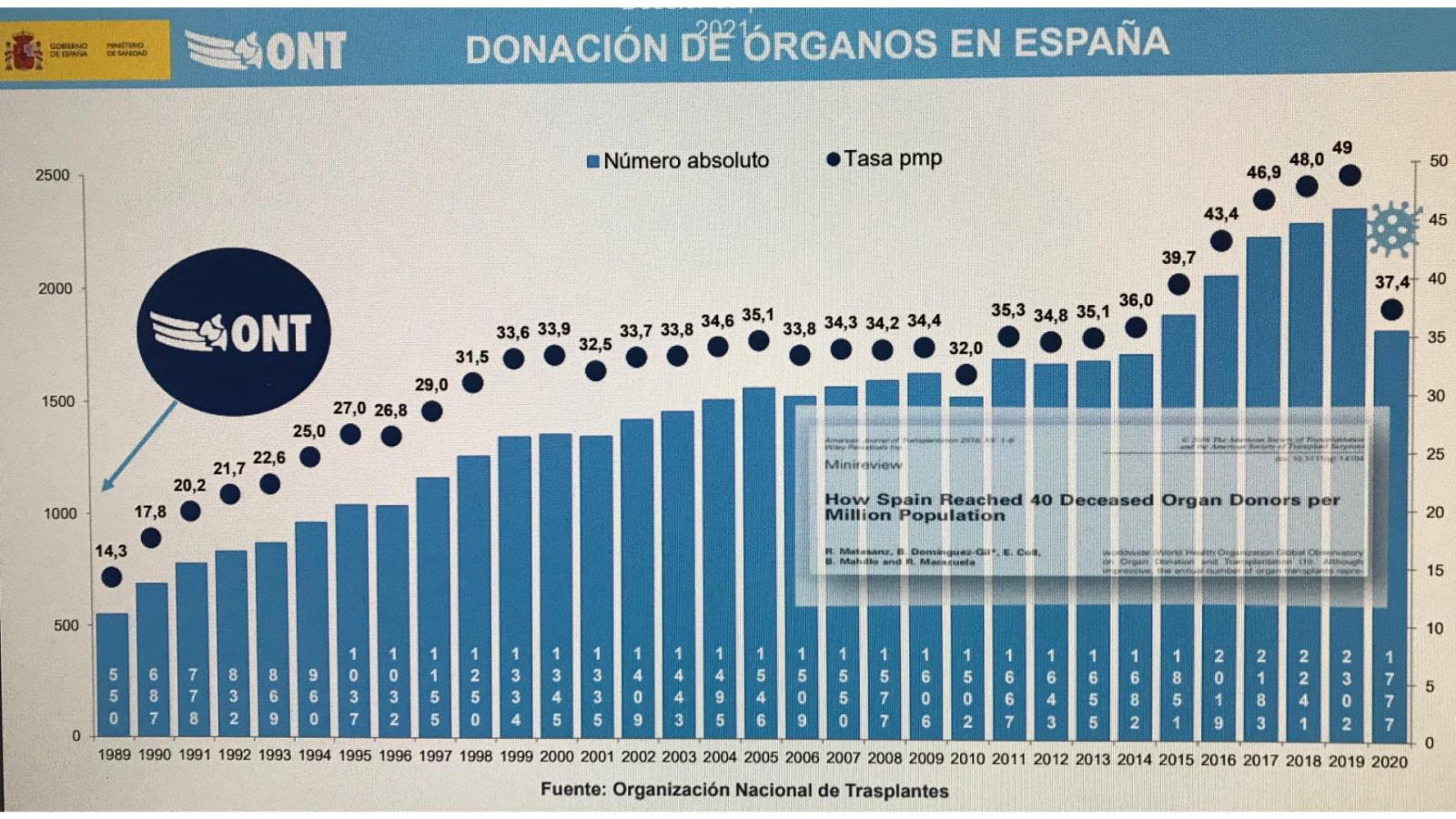 Más cerca - España, líder en donación y trasplantes incluso en pandemia - Escuchar ahora