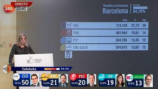 Elecciones Catalanas - 22 horas