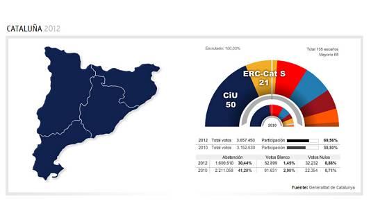 L'Informatiu - Especial eleccions 25N - Nit electoral - 25/11/12