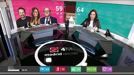 4M Madrid decide (Análisis)