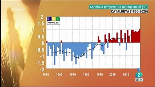 La temperatura ha Catalunya ja ha augmentat 1,8 ºC
