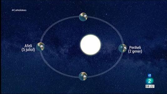 El moment que el Sol es troba més lluny de la Terra