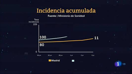 Informativo de Madrid 2 06/07/2021