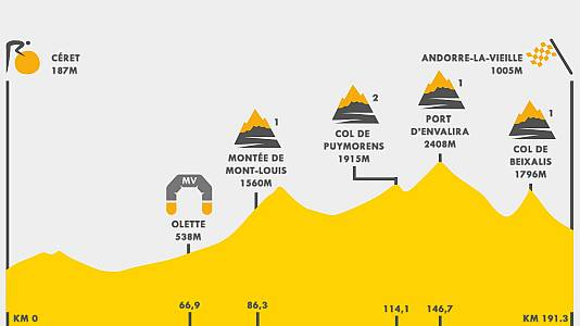 Tour 2021 | Así es el perfil de la etapa 15 del Tour de Francia