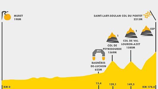 Así es la etapa 17 del Tour 2021 en los Pirineos