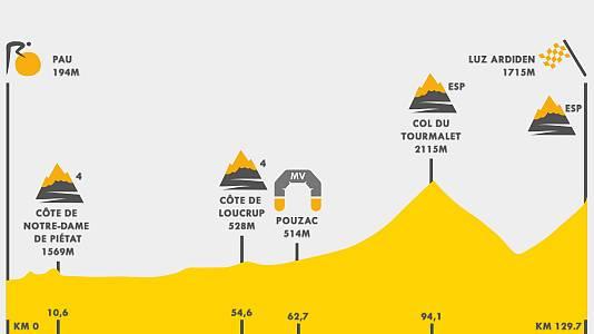 Tour 2021 | Así es el perfil de la etapa 18 del Tour de Francia