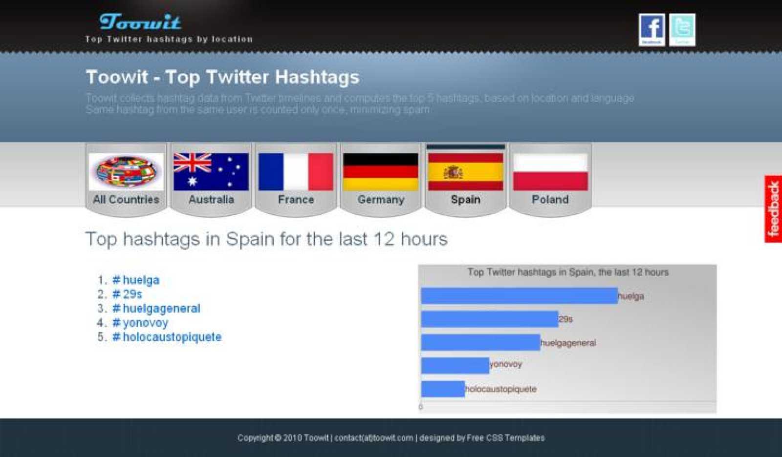 Los términos más utilizados en Twitter en las últimas horas, copados por la huelga