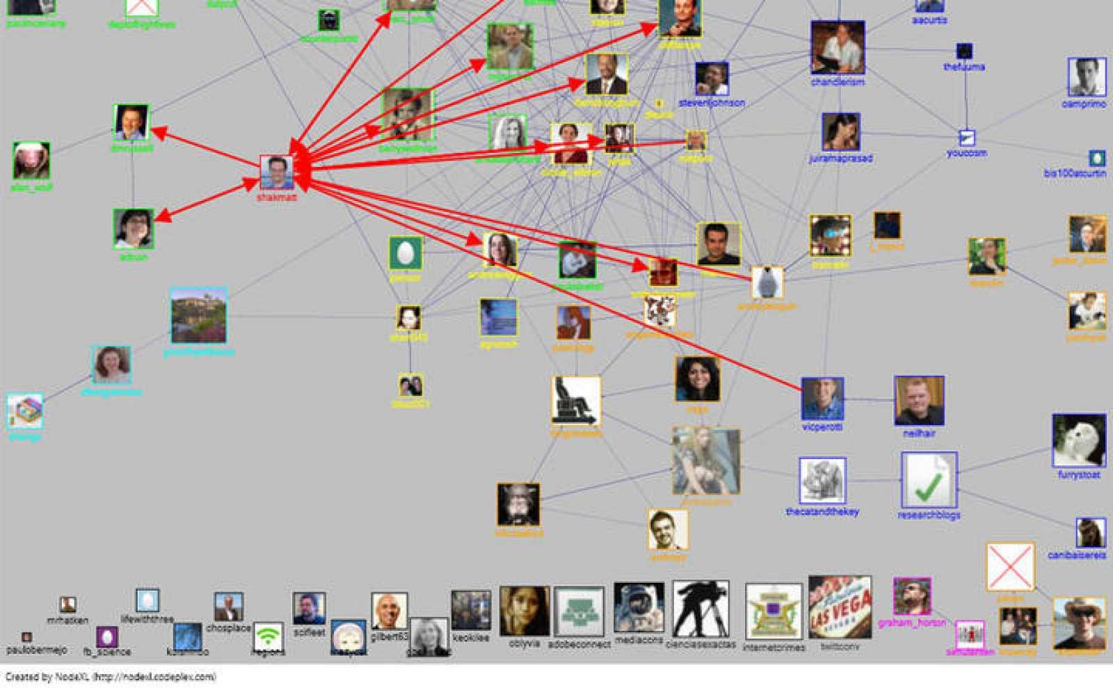 Visualización de una red social formada por usuarios de Twitter