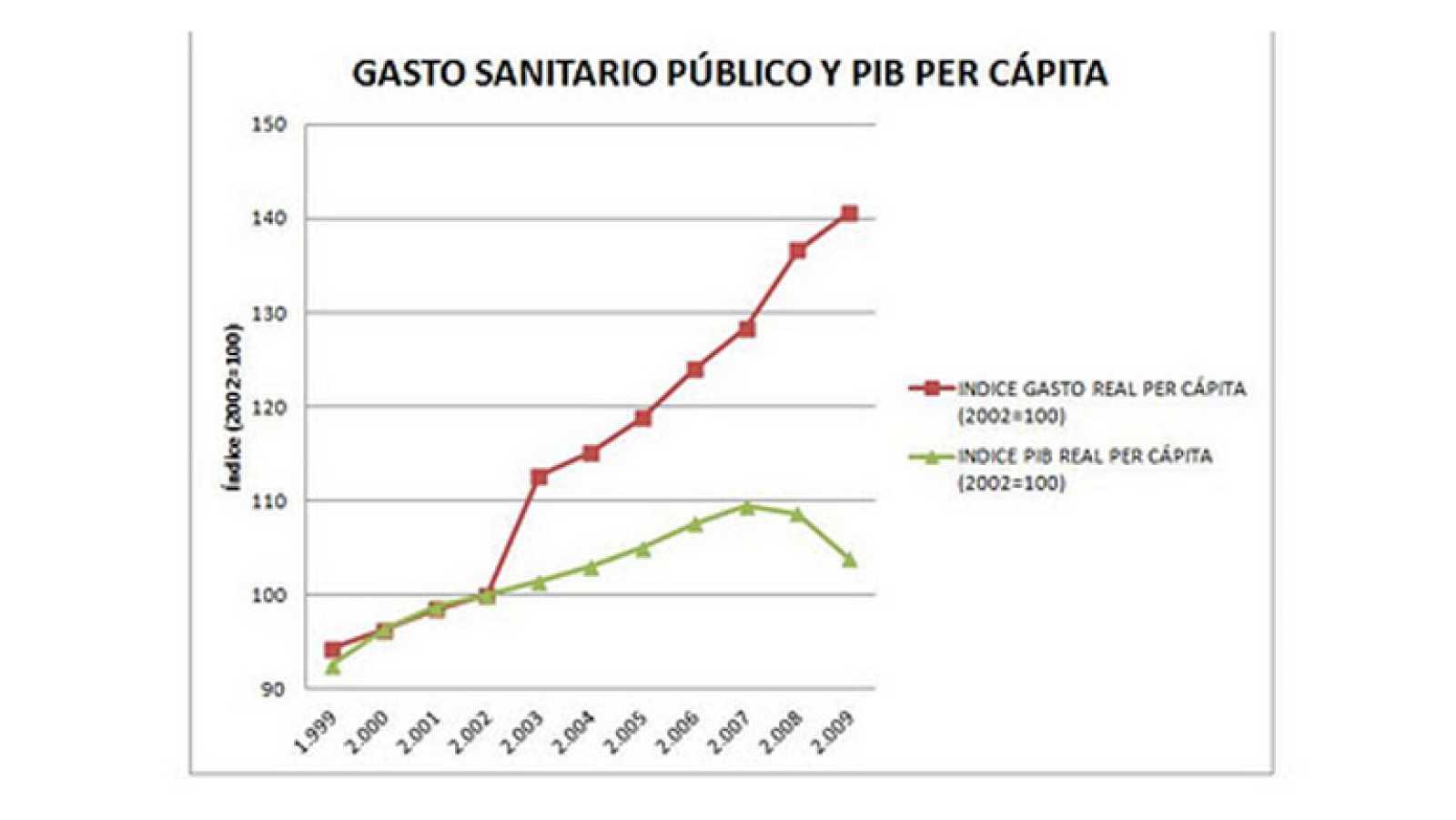 Evolución del gasto sanitario y del PIB